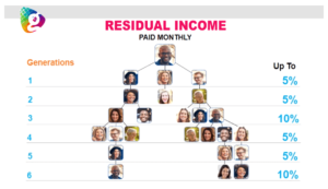 RESIDUAL INCOME globallee compensation plan