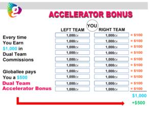 dual team accelerator bonus globally compensation plan
